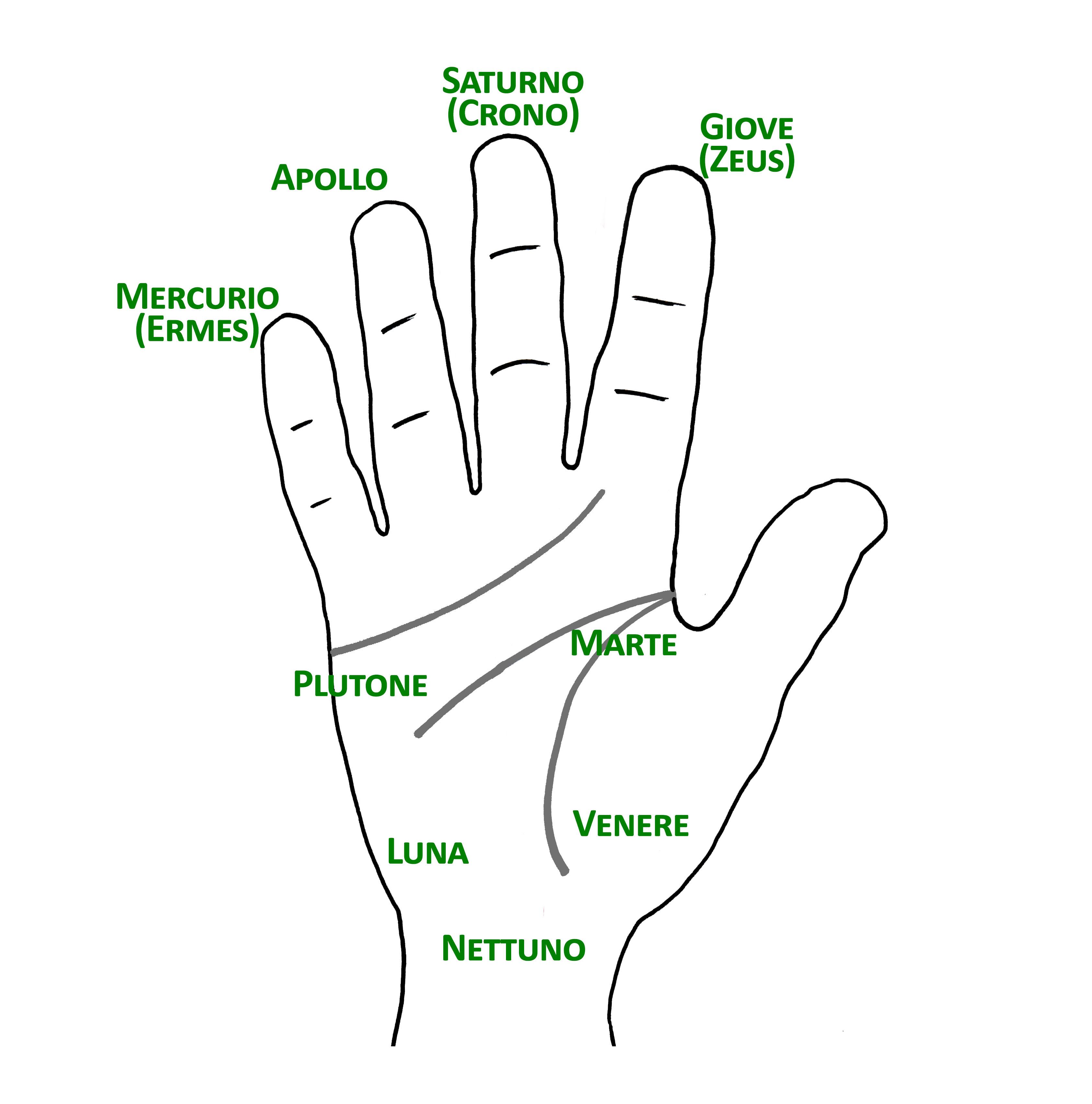 Zone della mano rinominate secondo l'energia mitologica presente.